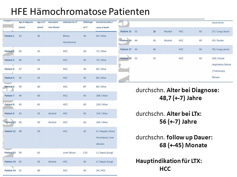 HFE Hämochromatose Patienten durchschn. Alter bei Diagnose: 48,7 (+-7) Jahre durchschn. Alter bei LTx: 56 (+-7) Jahre durchschn. follow up Dauer: 68 (