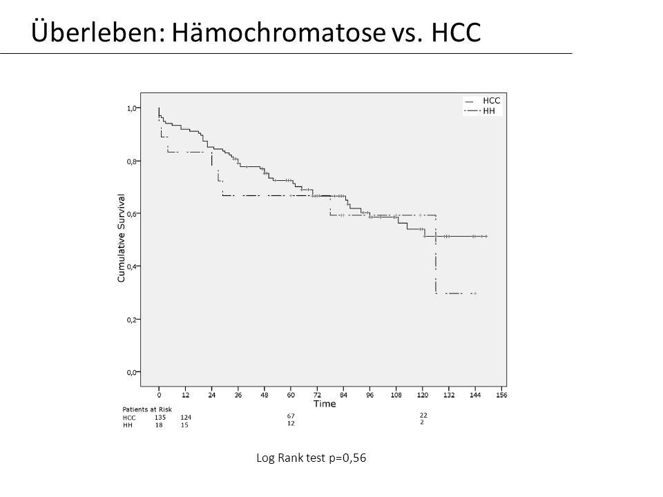 Überleben: Hämochromatose vs. HCC Log Rank test p=0,56