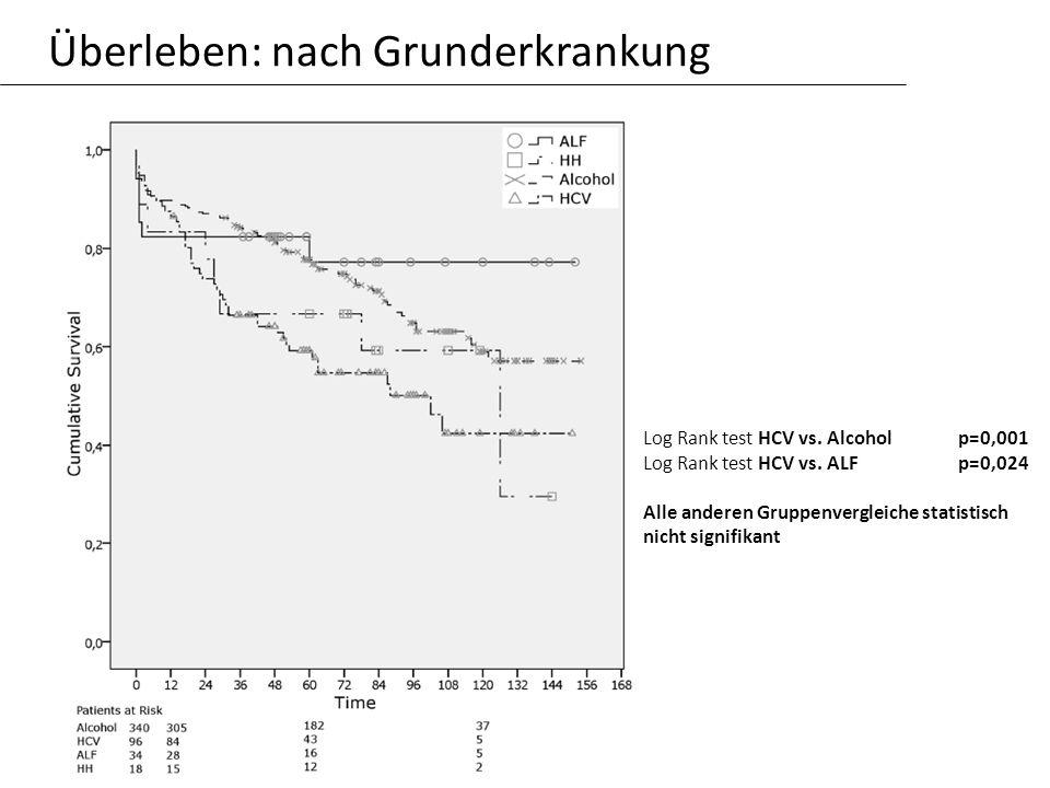 Überleben: nach Grunderkrankung Log Rank test HCV vs. Alcoholp=0,001 Log Rank test HCV vs. ALF p=0,024 Alle anderen Gruppenvergleiche statistisch nich