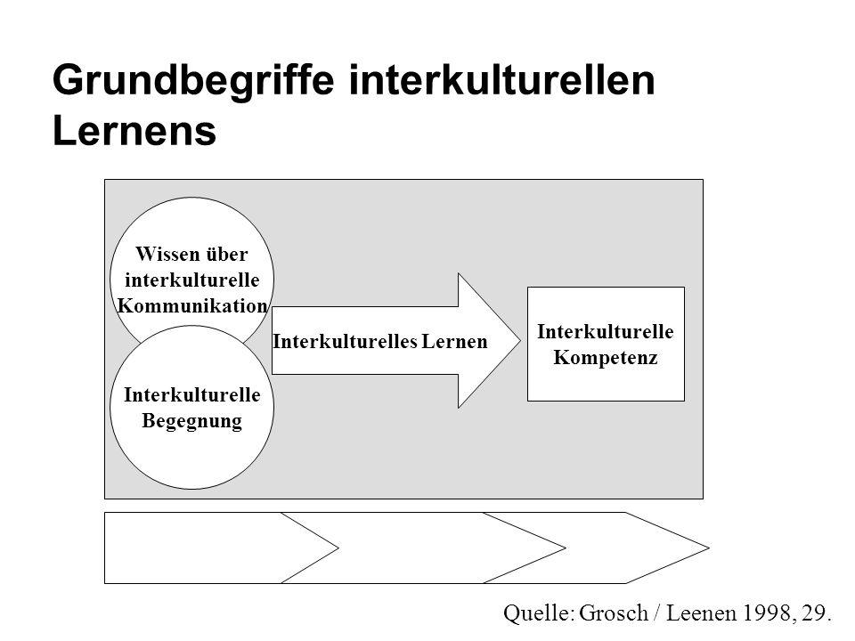 Grundbegriffe interkulturellen Lernens Wissen über interkulturelle Kommunikation Interkulturelle Begegnung Interkulturelles Lernen Interkulturelle Kom