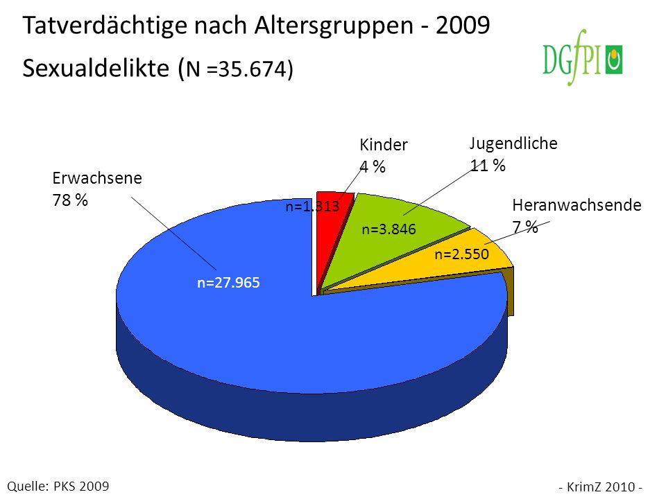 Heranwachsende 7 % Erwachsene 78 % Jugendliche 11 % Kinder 4 % n=2.550 n=3.846 n=1.313 Tatverdächtige nach Altersgruppen - 2009 Sexualdelikte ( N =35.