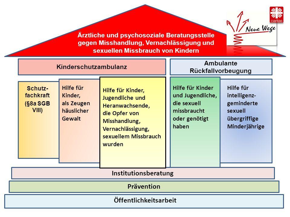 BocKooperation von und Therapie (Bochumer Modell) Ambulante Rückfallvorbeugung für sexuell übergriffige Kinder und Jugendliche Ambulante Rückfallvorbeugung für sexuell übergriffige Kinder und Jugendliche Erzieherische Hilfe (SGB VIII) für Bochum und das mittleres Ruhrgebiet Erzieherische Hilfe (SGB VIII) für Bochum und das mittleres Ruhrgebiet Team: fünf Fachkräfte, eine Verwaltungsfachkraft Multiprofessionell und geschlechtshomogen