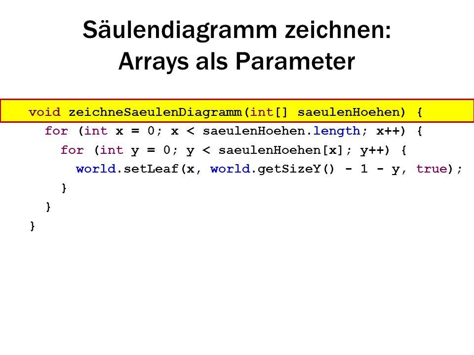 Säulendiagramm zeichnen: Arrays als Parameter void zeichneSaeulenDiagramm(int[] saeulenHoehen) { for (int x = 0; x < saeulenHoehen.length; x++) { for