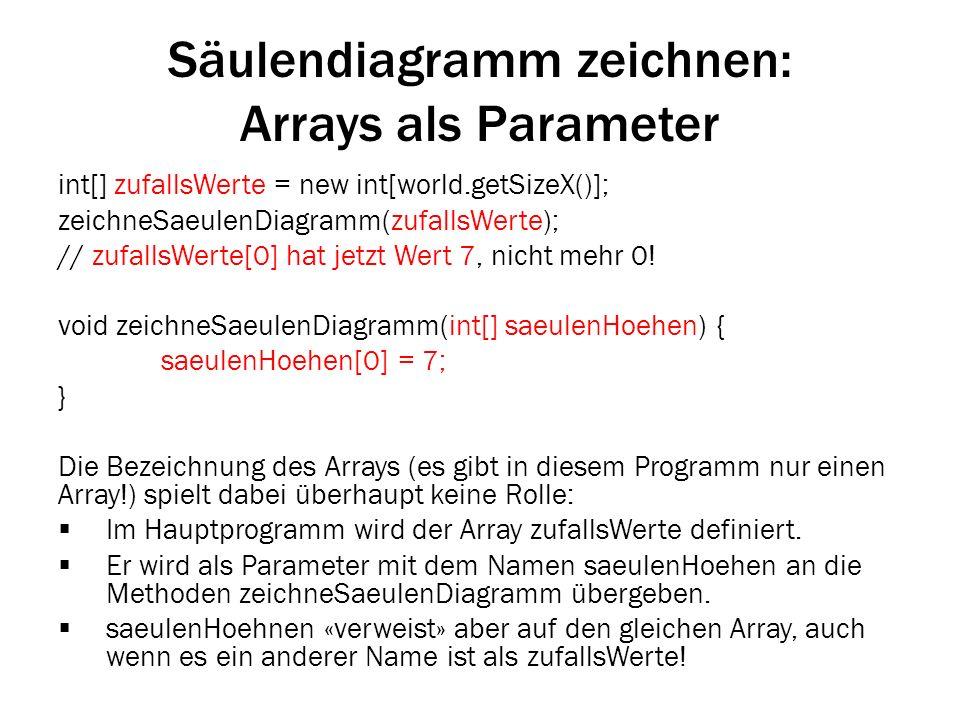 Säulendiagramm zeichnen: Arrays als Parameter int[] zufallsWerte = new int[world.getSizeX()]; zeichneSaeulenDiagramm(zufallsWerte); // zufallsWerte[0]