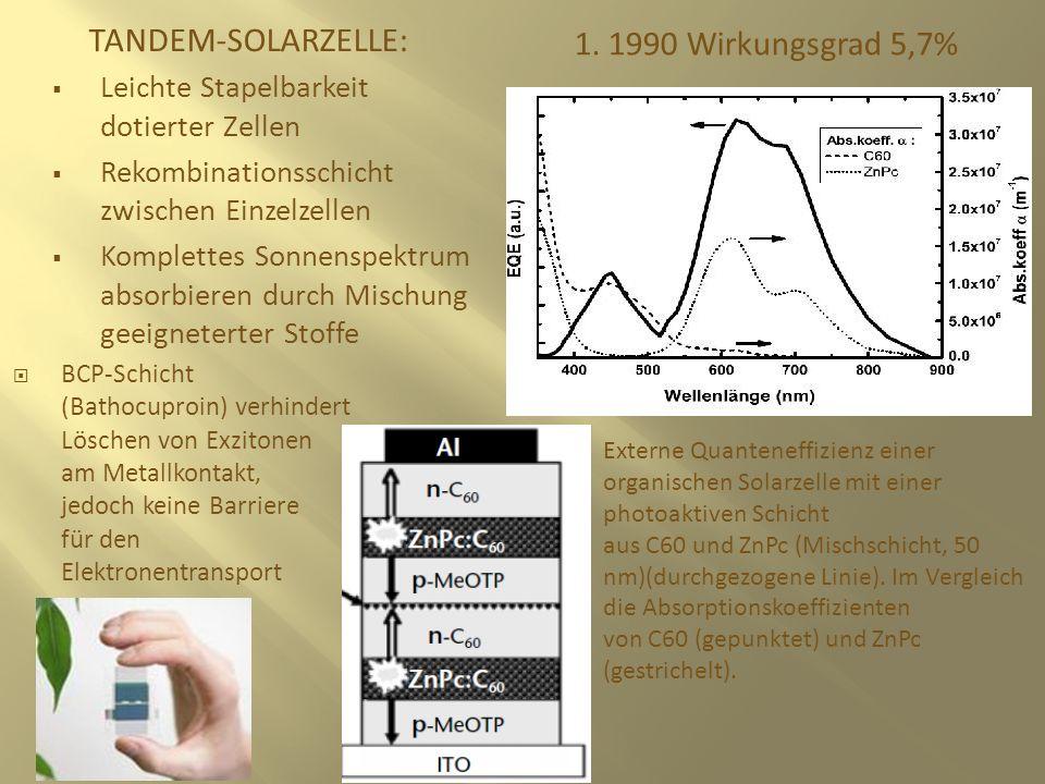 TANDEM-SOLARZELLE: 1. 1990 Wirkungsgrad 5,7% Leichte Stapelbarkeit dotierter Zellen Rekombinationsschicht zwischen Einzelzellen Komplettes Sonnenspekt