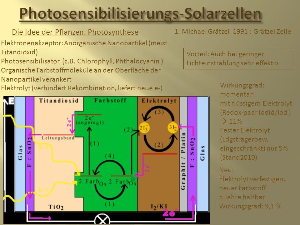 Die Idee der Pflanzen: Photosynthese Elektronenakzeptor: Anorganische Nanopartikel (meist Titandioxid) Photosensibilisator (z.B. Chlorophyll, Phthaloc