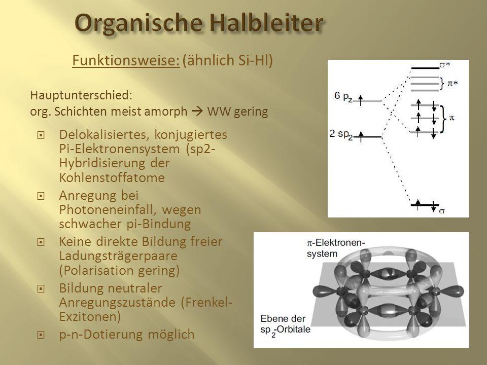 Funktionsweise: (ähnlich Si-Hl) Hauptunterschied: org. Schichten meist amorph WW gering Delokalisiertes, konjugiertes Pi-Elektronensystem (sp2- Hybrid