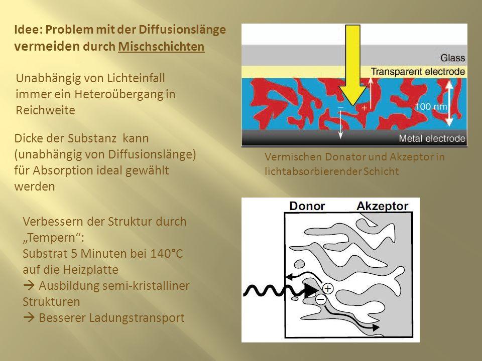 ALLGEMEINER AUFBAU: Effiziente Methode zur Erzeugung freier Ladungsträger: Ultraschneller photoinduzierter Elektronentransfer (<50fs) viel schneller als Rekombi oder photoangeregte Zerfallsprozesse Quantenausbeute fast 1 Welche Stoffe verwenden wir hierfür.