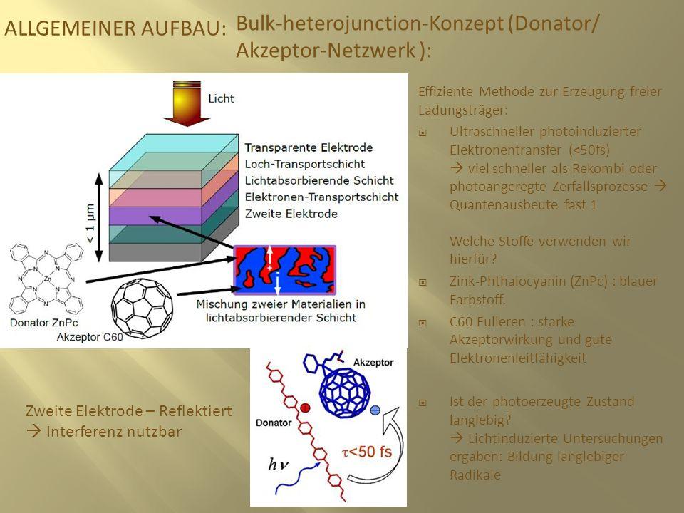 ALLGEMEINER AUFBAU: Effiziente Methode zur Erzeugung freier Ladungsträger: Ultraschneller photoinduzierter Elektronentransfer (<50fs) viel schneller a