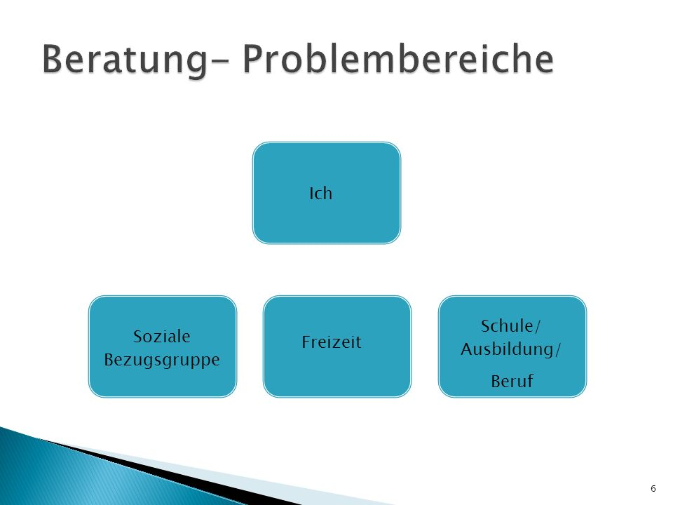 Auch nicht- direktive oder personenzentrierte Gesprächsführung Therapieform der Humanistischen Psychologie Ansatz Jeder Mensch ist gut und besitzt die Fähigkeit, die Lösung seiner Probleme selbst zu finden 17