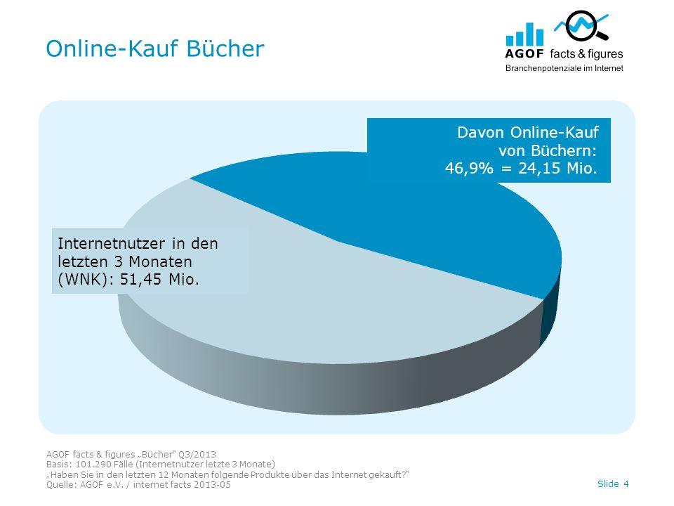 Online-Kauf Bücher AGOF facts & figures Bücher Q3/2013 Basis: 101.290 Fälle (Internetnutzer letzte 3 Monate) Haben Sie in den letzten 12 Monaten folgende Produkte über das Internet gekauft.
