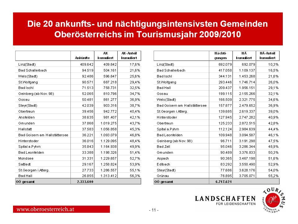 - 11 - Die 20 ankunfts- und nächtigungsintensivsten Gemeinden Oberösterreichs im Tourismusjahr 2009/2010