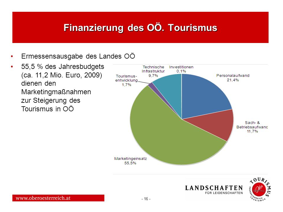 - 16 - Finanzierung des OÖ. Tourismus Ermessensausgabe des Landes OÖ 55,5 % des Jahresbudgets (ca. 11,2 Mio. Euro, 2009) dienen den Marketingmaßnahmen