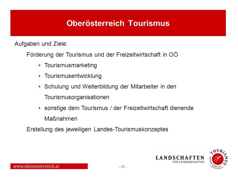 - 17 - Oberösterreich Tourismus Aufgaben und Ziele: Förderung der Tourismus und der Freizeitwirtschaft in OÖ Tourismusmarketing Tourismusentwicklung S