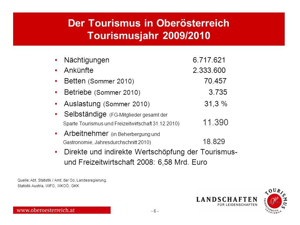 - 17 - Oberösterreich Tourismus Aufgaben und Ziele: Förderung der Tourismus und der Freizeitwirtschaft in OÖ Tourismusmarketing Tourismusentwicklung Schulung und Weiterbildung der Mitarbeiter in den Tourismusorganisationen sonstige dem Tourismus / der Freizeitwirtschaft dienende Maßnahmen Erstellung des jeweiligen Landes-Tourismuskonzeptes