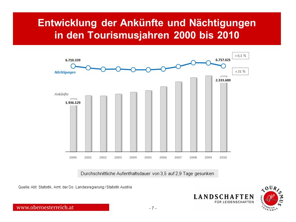- 7 - Entwicklung der Ankünfte und Nächtigungen in den Tourismusjahren 2000 bis 2010 Durchschnittliche Aufenthaltsdauer von 3,5 auf 2,9 Tage gesunken