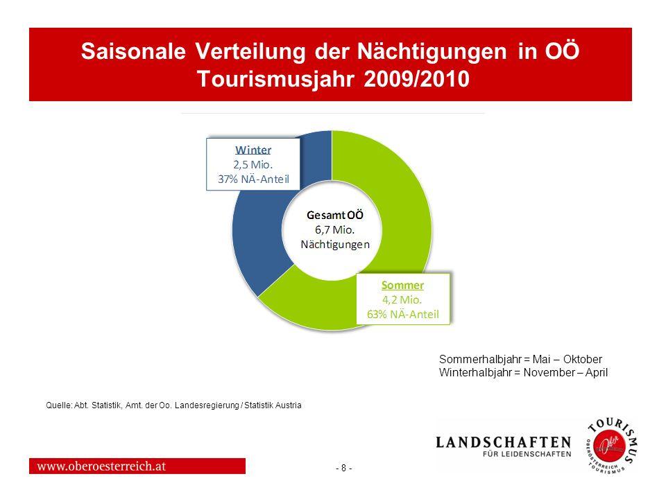 - 8 - Saisonale Verteilung der Nächtigungen in OÖ Tourismusjahr 2009/2010 Sommerhalbjahr = Mai – Oktober Winterhalbjahr = November – April Quelle: Abt