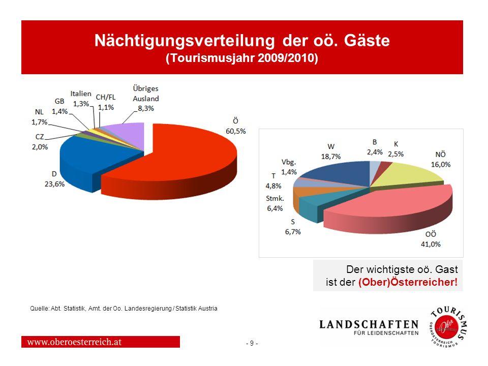 - 9 - Der wichtigste oö. Gast ist der (Ober)Österreicher! Nächtigungsverteilung der oö. Gäste (Tourismusjahr 2009/2010) Quelle: Abt. Statistik, Amt. d