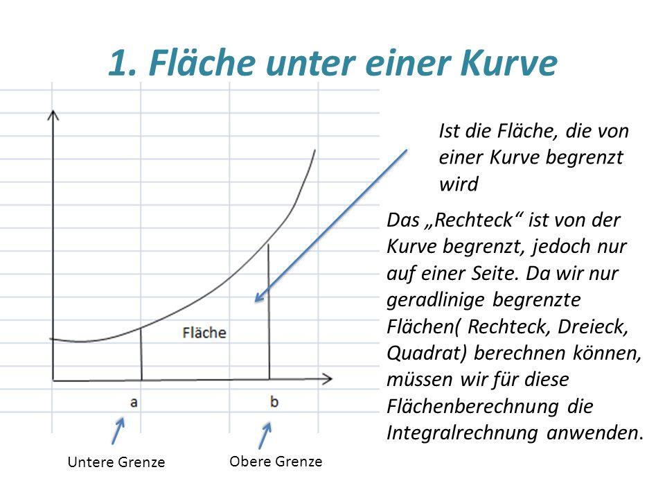 Das Rechteck ist von der Kurve begrenzt, jedoch nur auf einer Seite.