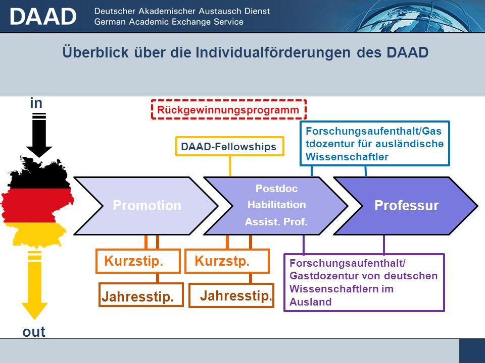 Kurzstp.Kurzstip. Jahresstip. Überblick über die Individualförderungen des DAAD Rückgewinnungsprogramm in out Forschungsaufenthalt/ Gastdozentur von d