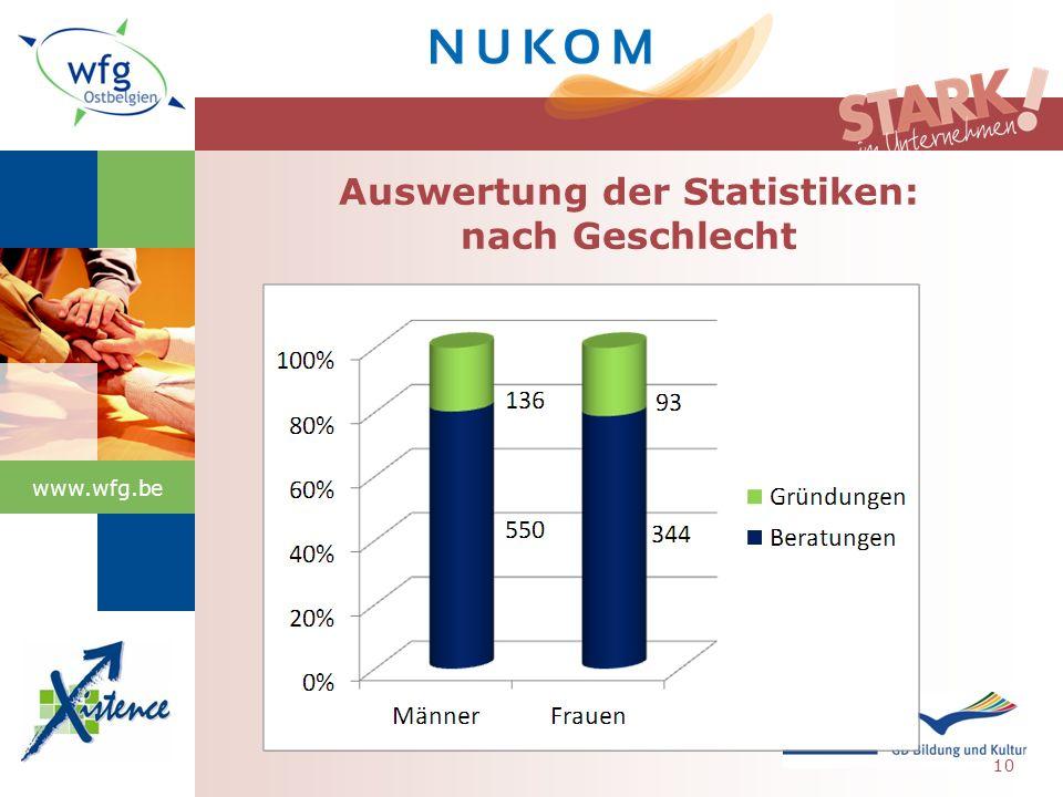 www.wfg.be 10 Auswertung der Statistiken: nach Geschlecht