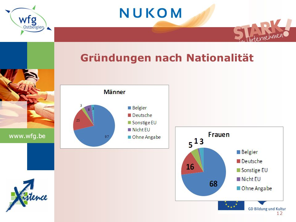 www.wfg.be Gründungen nach Nationalität 12