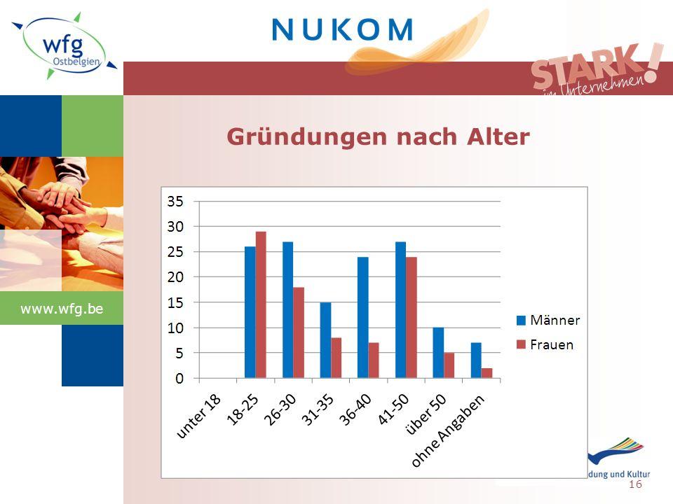 www.wfg.be Gründungen nach Alter 16