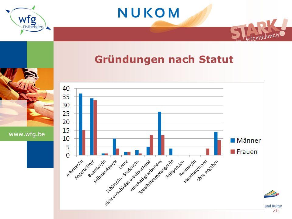 www.wfg.be Gründungen nach Statut 20