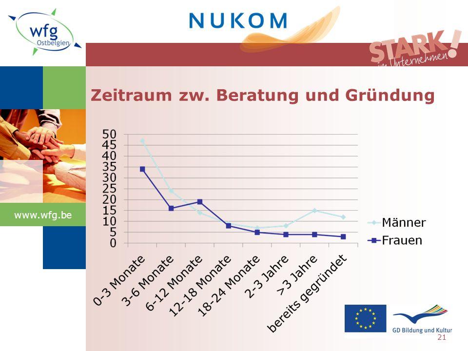 www.wfg.be Zeitraum zw. Beratung und Gründung 21