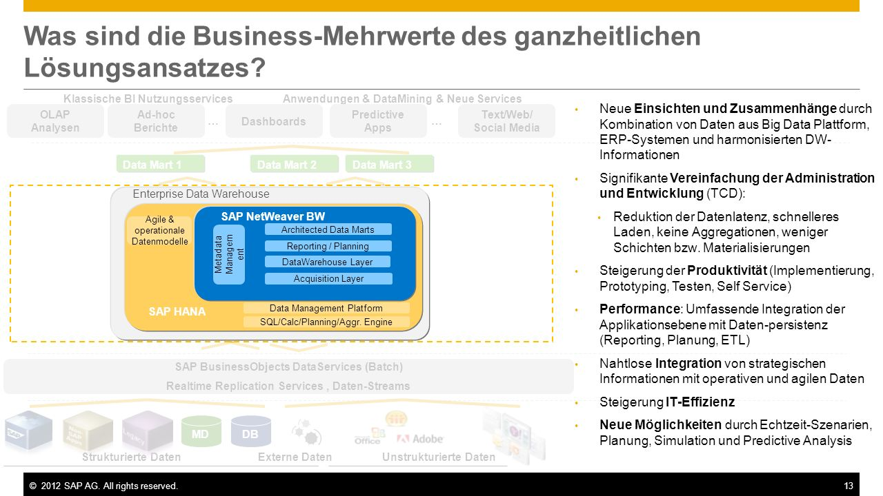 ©2012 SAP AG. All rights reserved.13 Ad-hoc Berichte Dashboards OLAP Analysen SAP BusinessObjects DataServices (Batch) Realtime Replication Services,