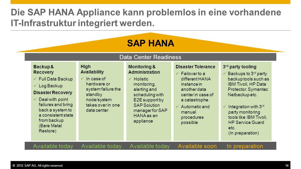 ©2012 SAP AG. All rights reserved.14 Die SAP HANA Appliance kann problemlos in eine vorhandene IT-Infrastruktur integriert werden. 3 rd party tooling