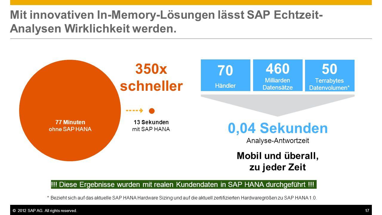 ©2012 SAP AG. All rights reserved.17 * Bezieht sich auf das aktuelle SAP HANA Hardware Sizing und auf die aktuell zertifizierten Hardwaregrößen zu SAP