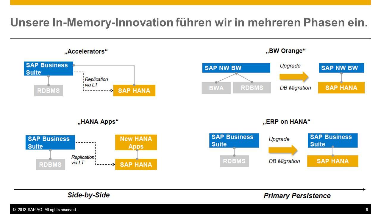 ©2012 SAP AG. All rights reserved.9 Unsere In-Memory-Innovation führen wir in mehreren Phasen ein.