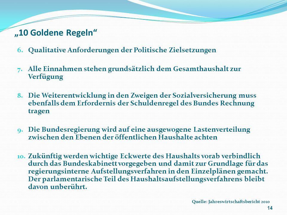 10 Goldene Regeln 6. Qualitative Anforderungen der Politische Zielsetzungen 7.