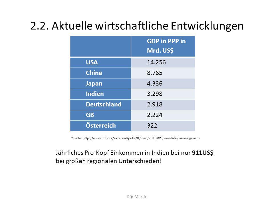 Dür Martin 2.2. Aktuelle wirtschaftliche Entwicklungen GDP in PPP in Mrd. US$ USA14.256 China8.765 Japan4.336 Indien3.298 Deutschland2.918 GB2.224 Öst