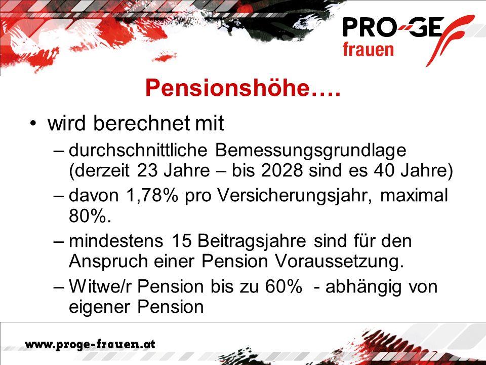 Pensionshöhe…. wird berechnet mit –durchschnittliche Bemessungsgrundlage (derzeit 23 Jahre – bis 2028 sind es 40 Jahre) –davon 1,78% pro Versicherungs