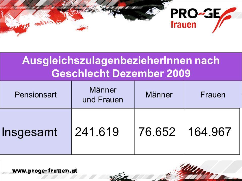 AusgleichszulagenbezieherInnen nach Geschlecht Dezember 2009 Pensionsart Männer und Frauen MännerFrauen Insgesamt241.619 76.652 164.967
