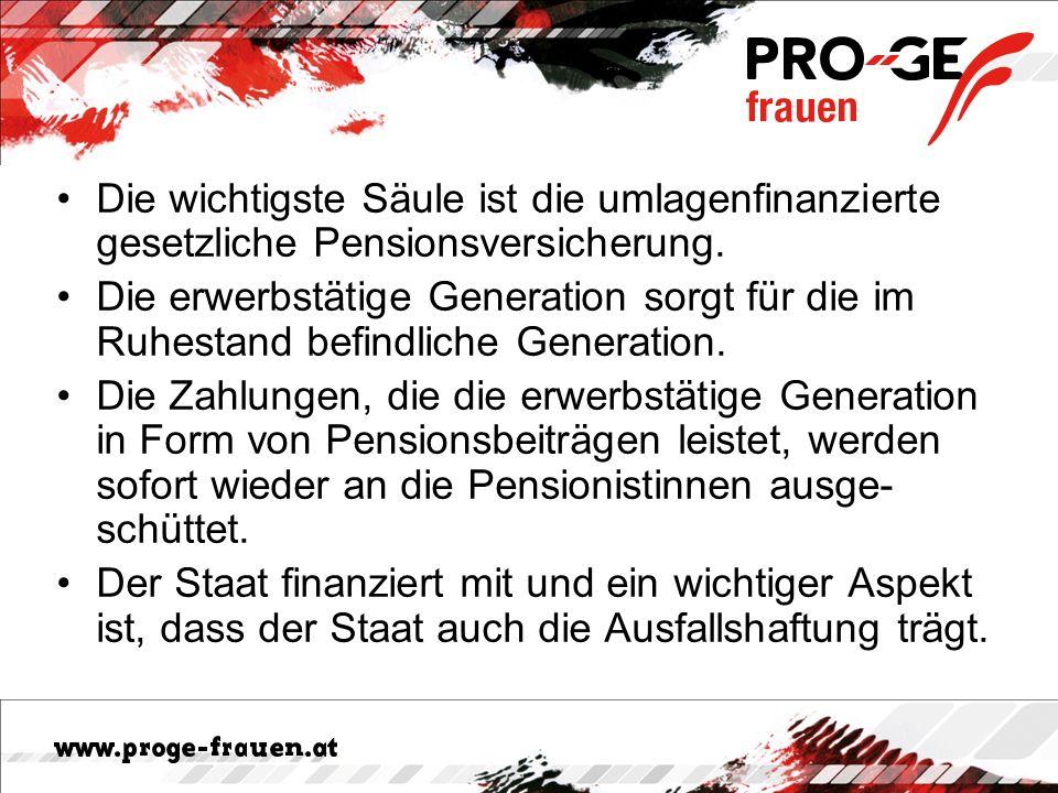 Internationaler Vergleich Das österreichische Altersversorgungssystem ist im internationalen Vergleich quantitativ und qualitativ sehr gut ausgebaut und in hohem Grad auf die öffentliche Altersversorgung konzentriert.