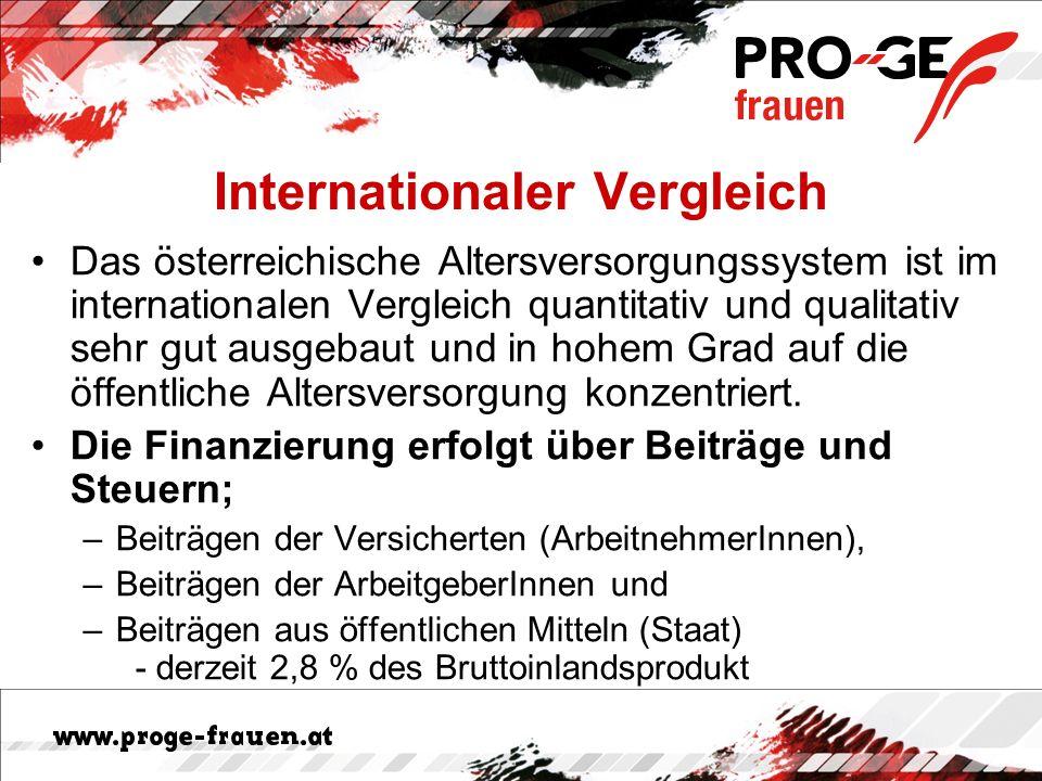 Internationaler Vergleich Das österreichische Altersversorgungssystem ist im internationalen Vergleich quantitativ und qualitativ sehr gut ausgebaut u