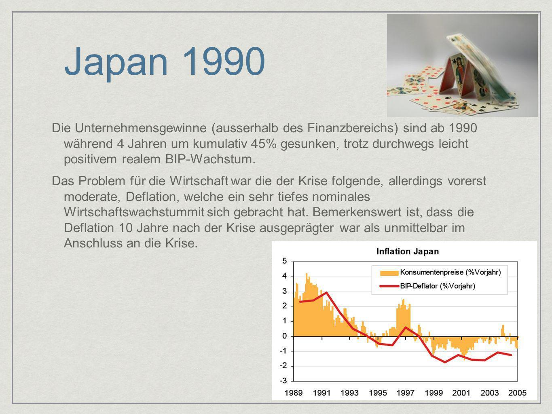 Japan 1990 Die Unternehmensgewinne (ausserhalb des Finanzbereichs) sind ab 1990 während 4 Jahren um kumulativ 45% gesunken, trotz durchwegs leicht pos