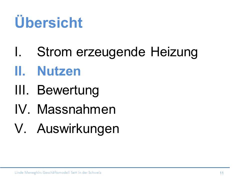 Linde Meneghin: Geschäftsmodell SeH in der Schweiz 11 Übersicht I.Strom erzeugende Heizung II.Nutzen III.Bewertung IV.Massnahmen V.Auswirkungen