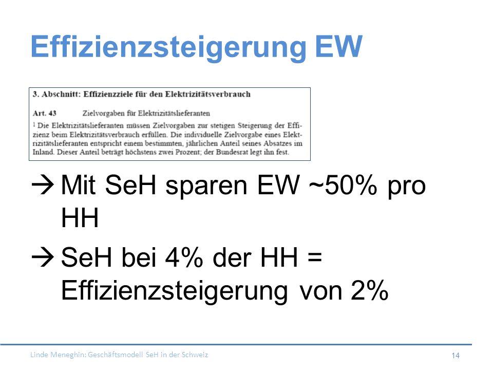 Linde Meneghin: Geschäftsmodell SeH in der Schweiz 14 Effizienzsteigerung EW Mit SeH sparen EW ~50% pro HH SeH bei 4% der HH = Effizienzsteigerung von