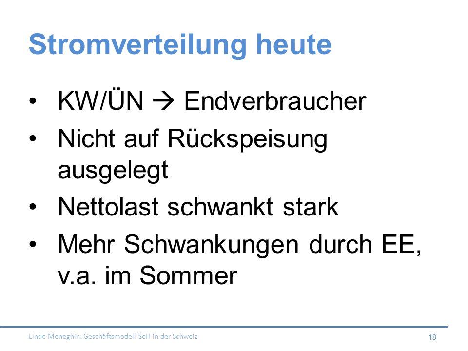 Linde Meneghin: Geschäftsmodell SeH in der Schweiz 18 Stromverteilung heute KW/ÜN Endverbraucher Nicht auf Rückspeisung ausgelegt Nettolast schwankt s
