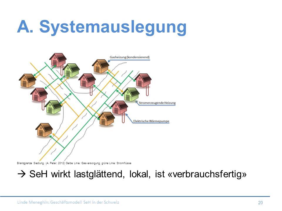 Linde Meneghin: Geschäftsmodell SeH in der Schweiz 20 A. Systemauslegung Bilanzgrenze Siedlung. (A. Peter, 2012) Gelbe Linie: Gasversorgung, grüne Lin
