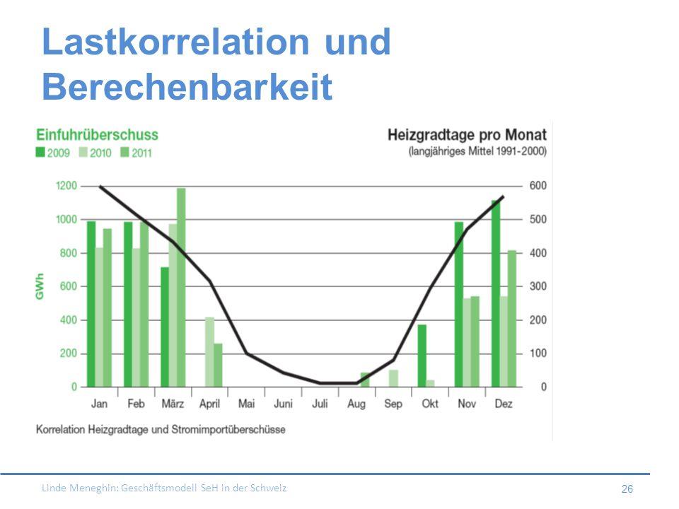 Linde Meneghin: Geschäftsmodell SeH in der Schweiz 26 Lastkorrelation und Berechenbarkeit