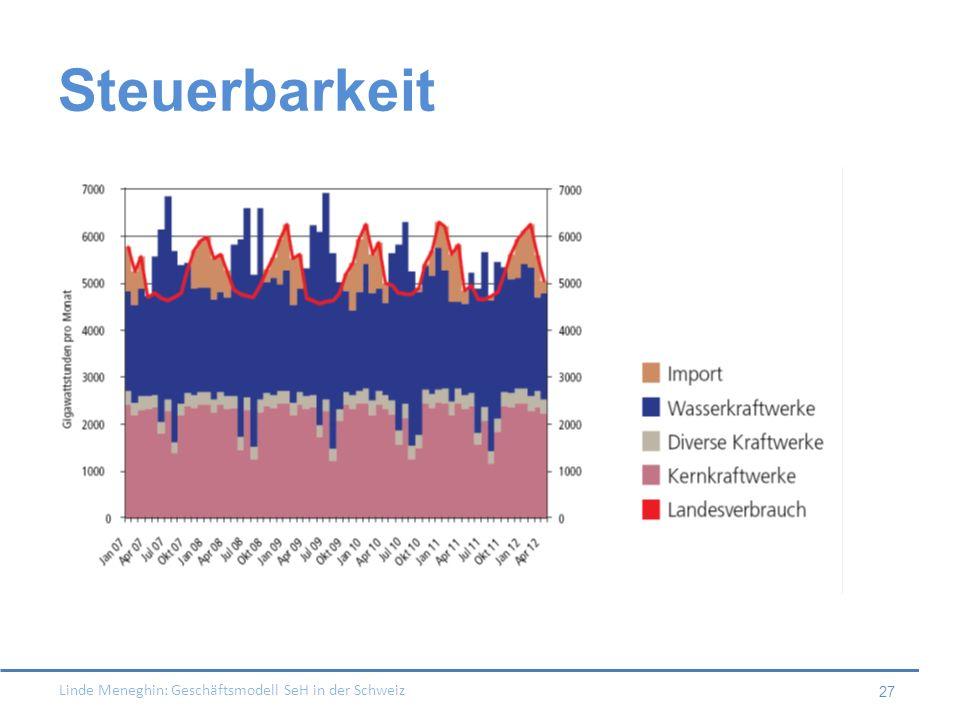 Linde Meneghin: Geschäftsmodell SeH in der Schweiz 27 Steuerbarkeit