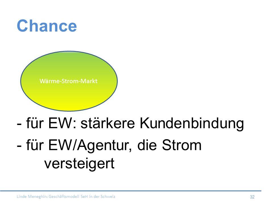 Linde Meneghin: Geschäftsmodell SeH in der Schweiz 32 Chance - für EW: stärkere Kundenbindung - für EW/Agentur, die Strom versteigert Wärme-Strom-Mark