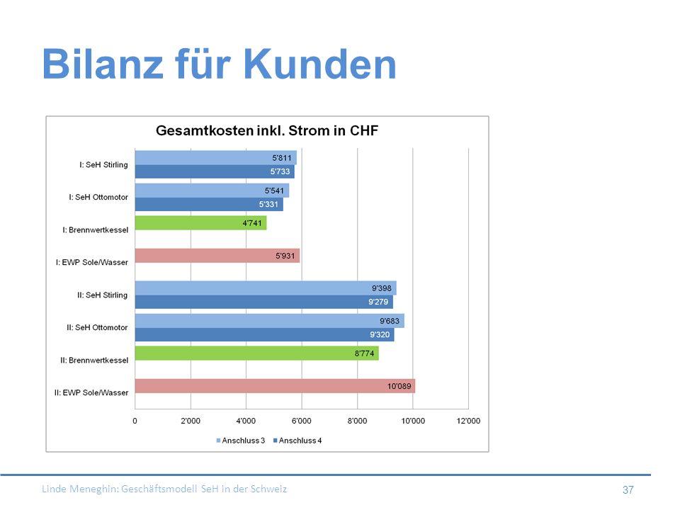 Linde Meneghin: Geschäftsmodell SeH in der Schweiz 37 Bilanz für Kunden