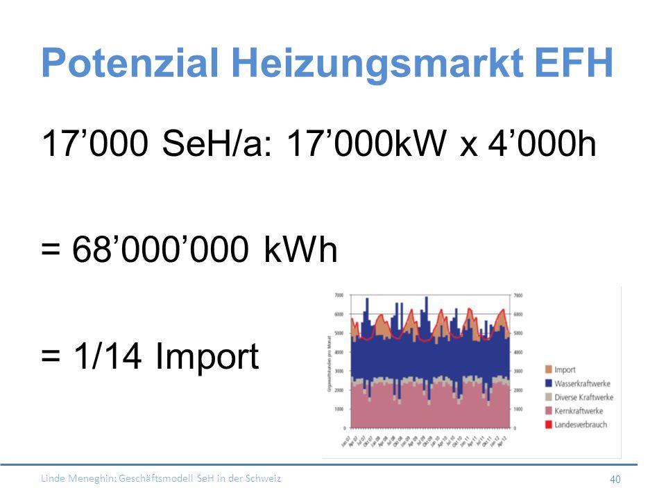 Linde Meneghin: Geschäftsmodell SeH in der Schweiz 40 Potenzial Heizungsmarkt EFH 17000 SeH/a: 17000kW x 4000h = 68000000 kWh = 1/14 Import