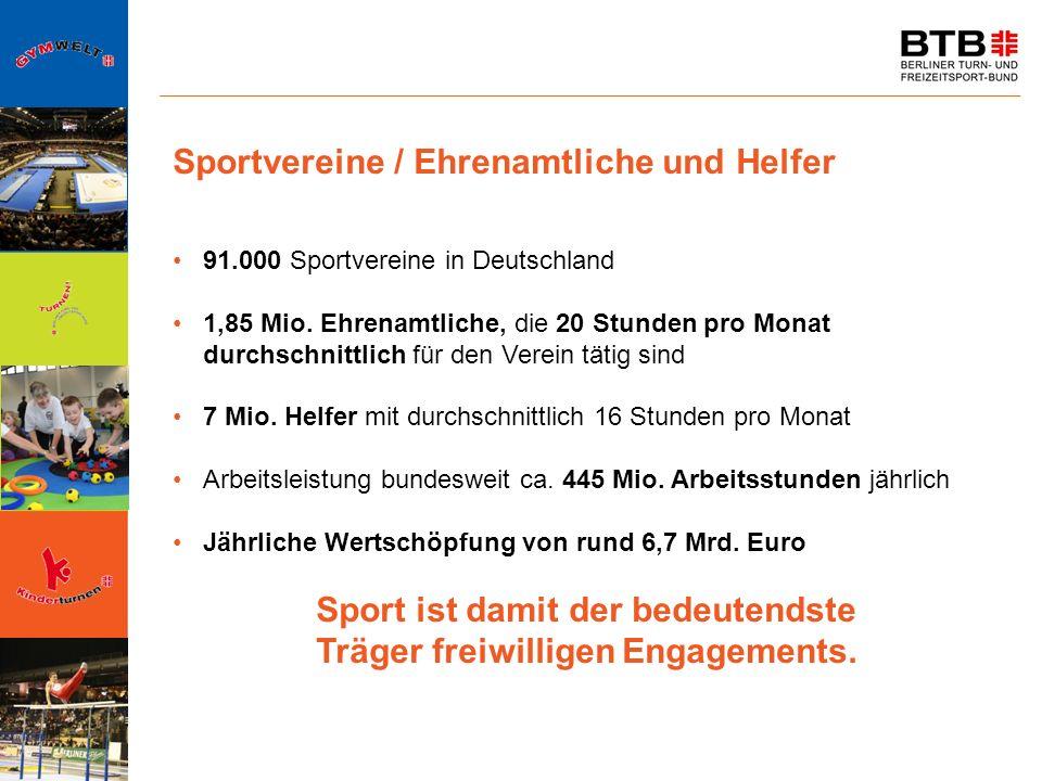 Sportvereine / Ehrenamtliche und Helfer 91.000 Sportvereine in Deutschland 1,85 Mio. Ehrenamtliche, die 20 Stunden pro Monat durchschnittlich für den